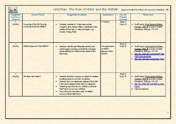 IB History - Rise of Hitler and the NSDAP Unit Plan (Complete Unit Plan)