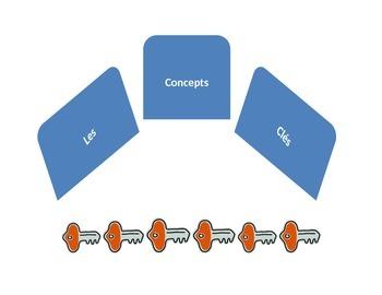 IB Key Concepts (French: IB Concepts Clés) - PYP