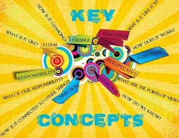 IB Key Concepts Poster - A4 paper