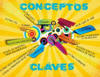 IB Key Concepts Poster  in Spanish - US Paper