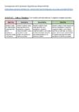 IB MYP - ATL Rubric - Critical Thinking - Modeling Equilibrium Investigation