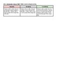 IB MYP - ATL Rubric - Info Literacy - Collecting, Recording, Processing Data