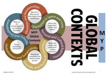 IB MYP Global Contexts Poster