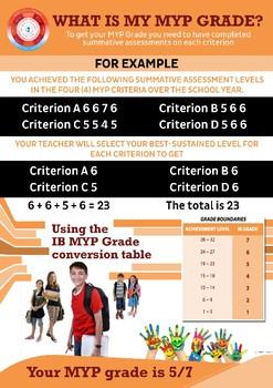 IB MYP Grades Explained