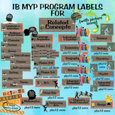 IB MYP Program Labels for Related Concepts