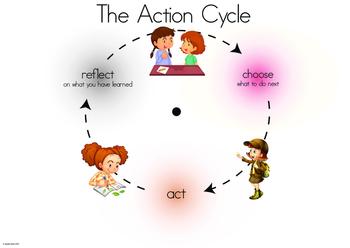 IB PYP Action Cycle