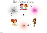 IB PYP Action Cycle