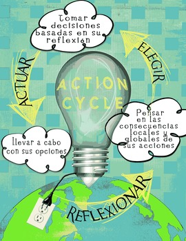 IB PYP Action Cycle Poster in Spanish for US Paper