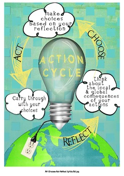 IB PYP Action Cycle Poster