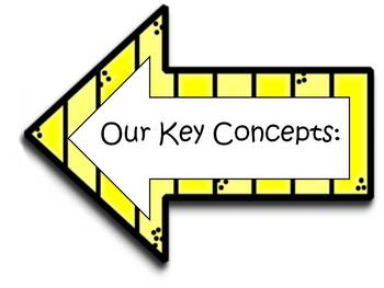 IB PYP Bulletin Board Signs for Key Concepts