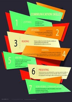 IB PYP Communication Skills