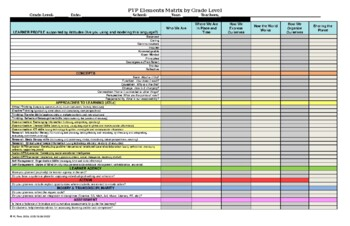 IB PYP Essential Elements Checklist for Grade Level Units