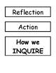 IB PYP Inquiry Cycle Display