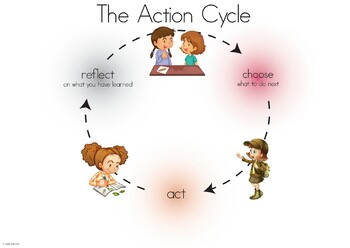 IB PYP Inquiry Cycle Poster w/ Action Cycle