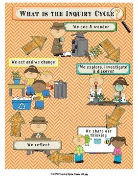 IB PYP Inquiry Poster & Bulletin Board Set - Detective Theme