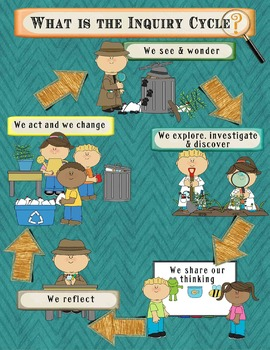 IB PYP Inquiry Poster & Bulletin Board Set - Detective The