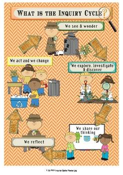 IB PYP Inquiry Poster & Bulletin Board Set - International