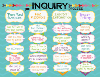 IB PYP Inquiry Process Poster US Paper