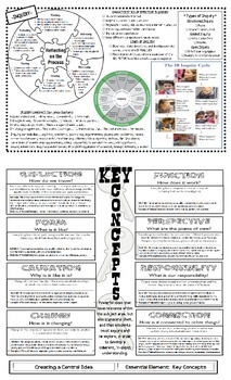 IB PYP (Primary Years Programme) Informational Flipbook (PYP Bible)