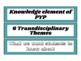 IB PYP - Transdisciplinary Themes Posters