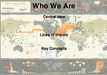 IB PYP Unit of Inquiry Poster Templates