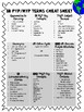 IB PYP and MYP Terminology Cheat Sheets