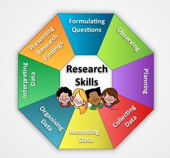 IB PYP Research Skills