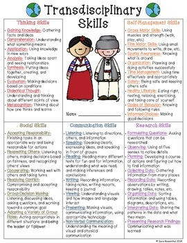 IB Skills Sheet