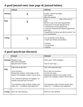 IB quick reference guide for writing prompts