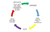 IBPYP Action Cycle Poster