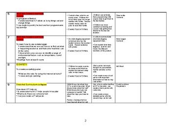 ICT Scheme of work Year 2/Grade 3