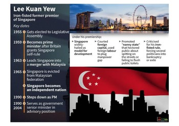 IDEAS OF LEE KUAN YEW - SINGAPORE