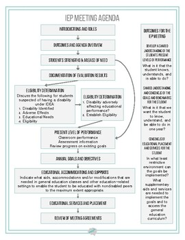 IEP Agenda and Flowcharts Visuals