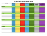 IEP Caseload Chronological Order Tracker