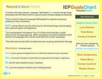 IEP Caseload Goal Chart: Speech and Language
