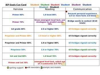IEP Cue Card- Editable
