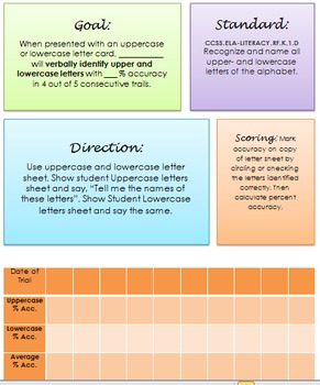 IEP Goal Data: Kindergarten Literacy