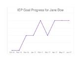 IEP Goal Tracking Tool