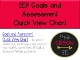 IEP Goals and Assessment Quick View Chart - Editable