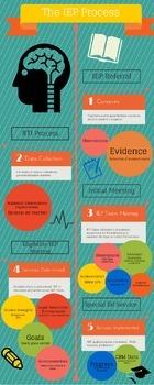 IEP Process Infographic