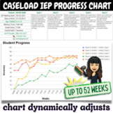 IEP Progress Monitoring Chart & Data Collection Template for ENTIRE CASELOAD