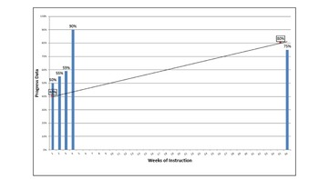 IEP Progress Monitoring Weekly Graph - Special Education / RTI