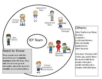 IEP Team Members Visual