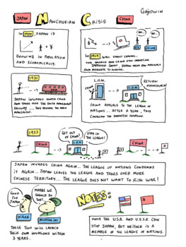 IGCSE/ IB DP History: Collapse of International Peace Cartoons