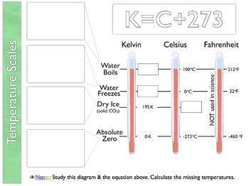 eyeLEARN Measurement Unit Activities & Printable Worksheets