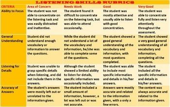 IMPROVING LISTENING SKILLS: LESSON & RESOURCES