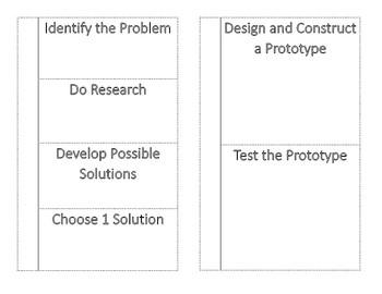INB The Design Process
