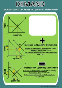 INCREASE AND DECREASE IN DEMAND - POSTER