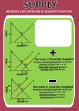 INCREASE AND DECREASE IN SUPPLY - POSTER