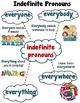 Indefinite Pronouns: Everyone, Everybody, Everywhere, Everything